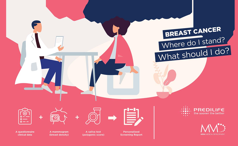 Mammorisk-MD